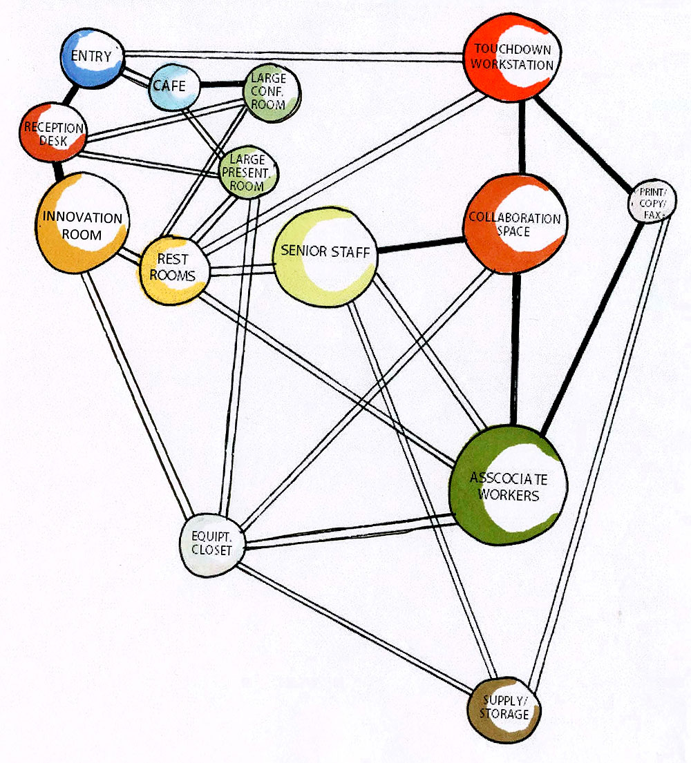 Space Planning Bubble Diagrams : Space adjacency in phase one « college of professional studies