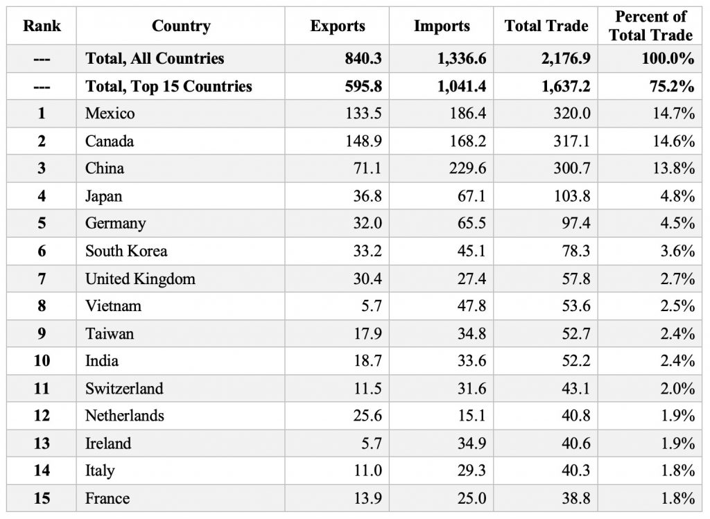 U.S. Year-to-Date Merchandise Trade as of June 2021 (billions of dollars) – Top Trading Partners