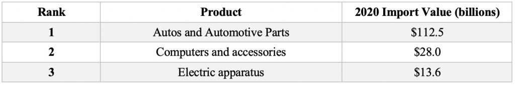 Top 3 U.S. Product Imports from Mexico